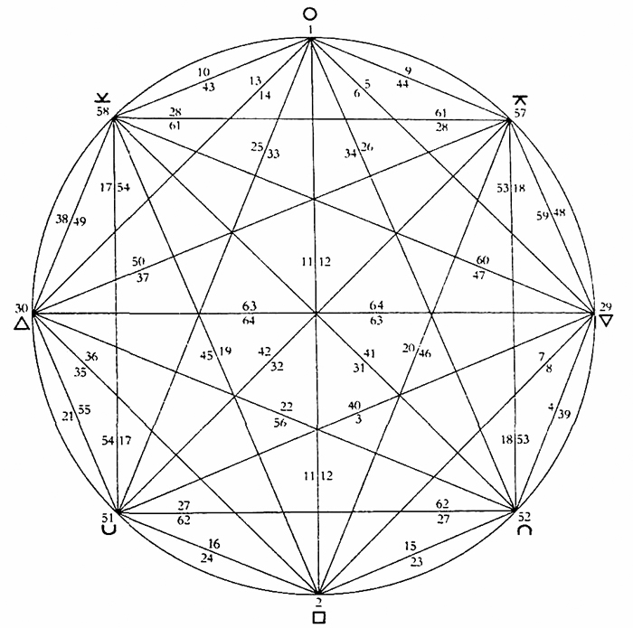I Ching hexagrams projected onto a  circle by Anagarika  Govinda
