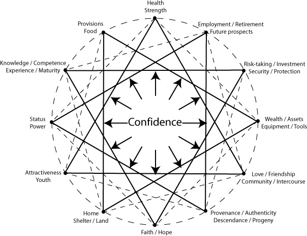 Configuration of the variety of expressions and tokens of confidence