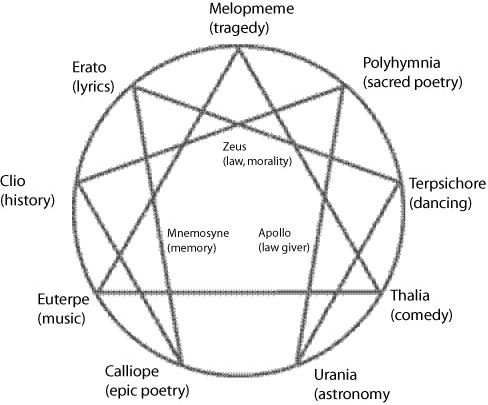 Enneagram configuration of the Muses