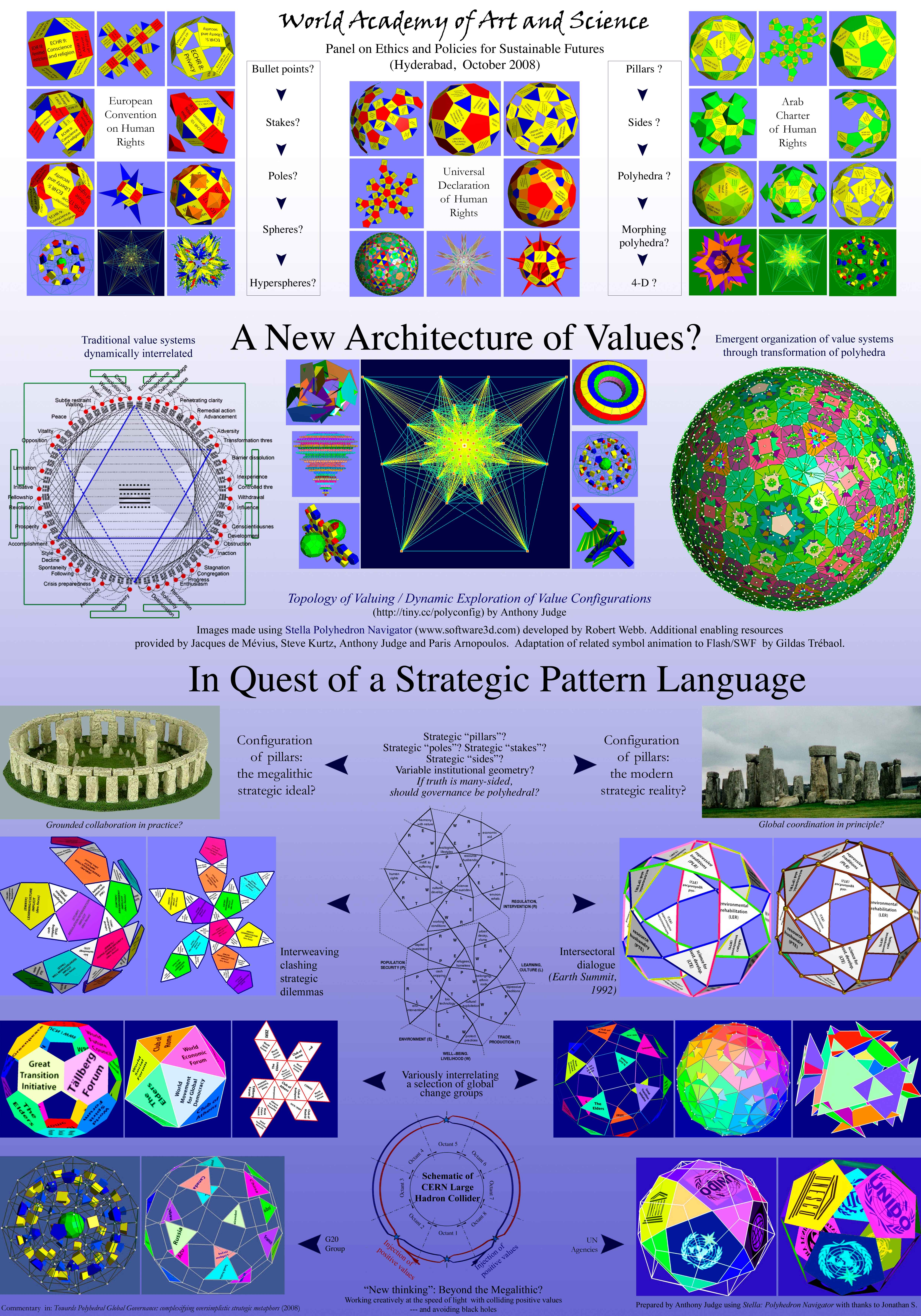 Strategic Pattern Language