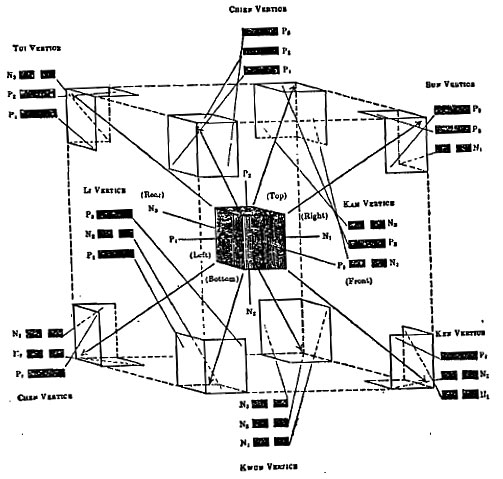 Cubical representation  of BaGua pattern of I Ching