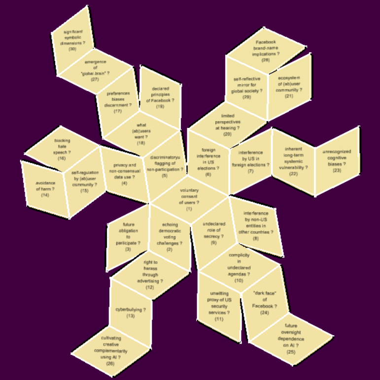 Unfolding the mapping of 30 Facebook questions onto a rhombic triacontahedron