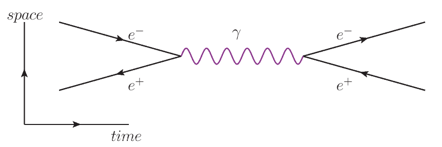 Potential Of Feynman Diagrams For Challenging Psychosocial