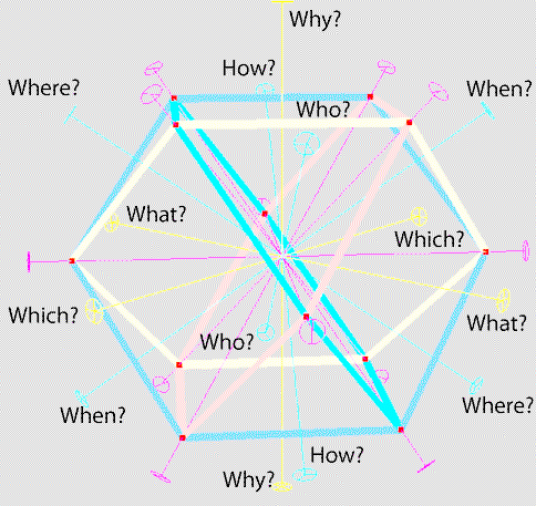 Mapping of 7 WH Questions  onto a cuboctahedron