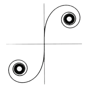 Euler's spiral or Clothoid