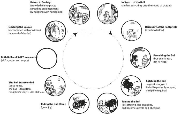Circular representation of the classic Ten Ox-Herding Pictures of Zen Buddhism