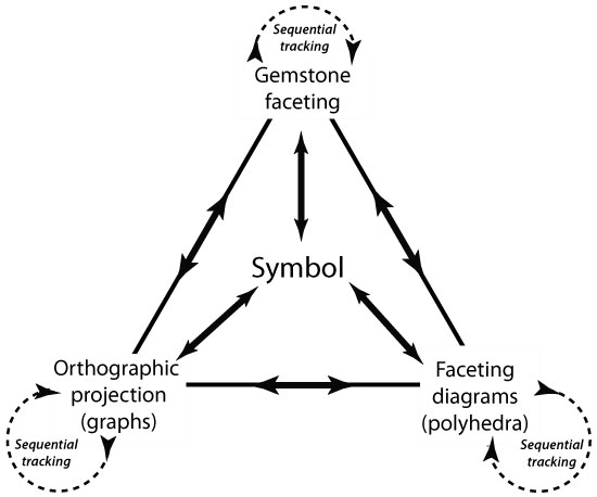 Faceting and symbols