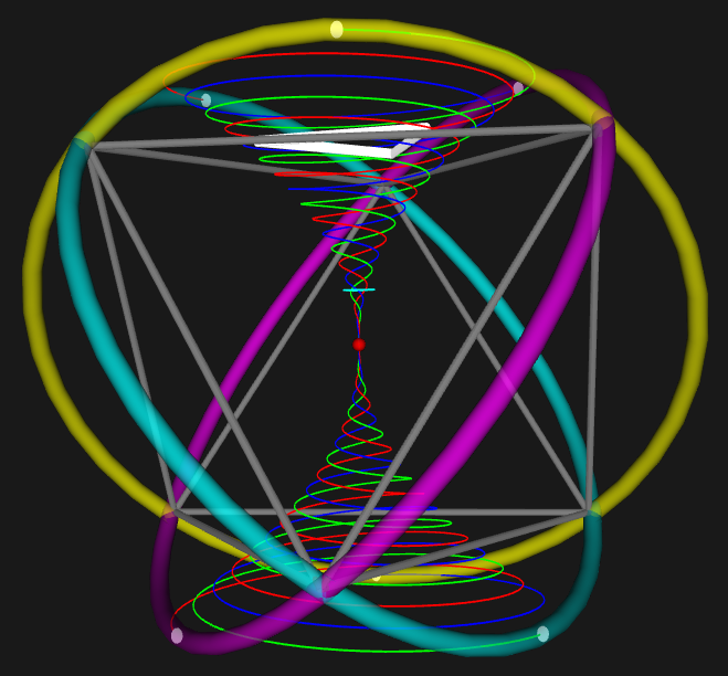 Triple helix embedded in octahedral great circles  (Octahedral great circles highlighted )