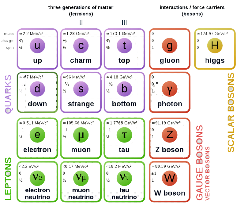 Comprehension of Requisite Variety via Rotation of the