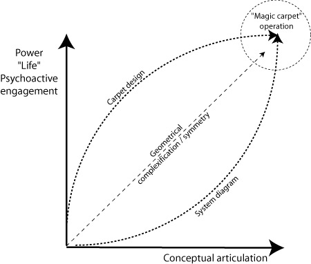 Magic Carpets as Psychoactive Systems Diagrams