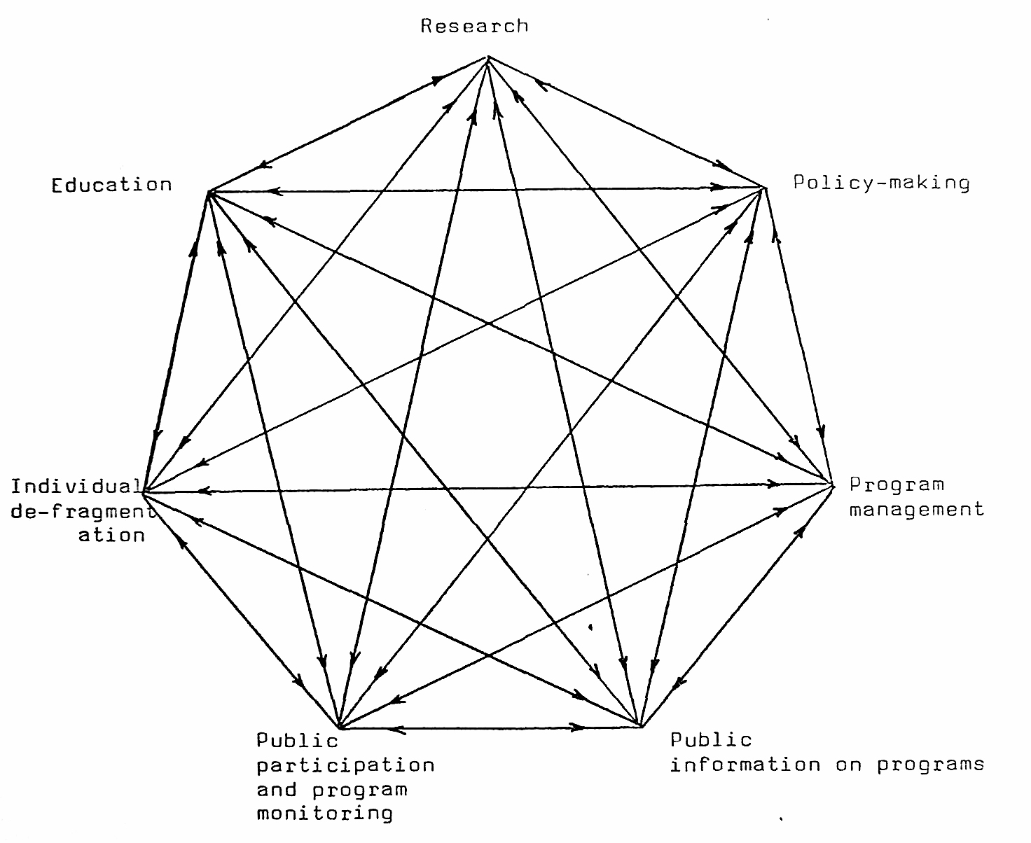 Computer aided visualization of psycho social structures interrelationship between different uses of information pooptronica
