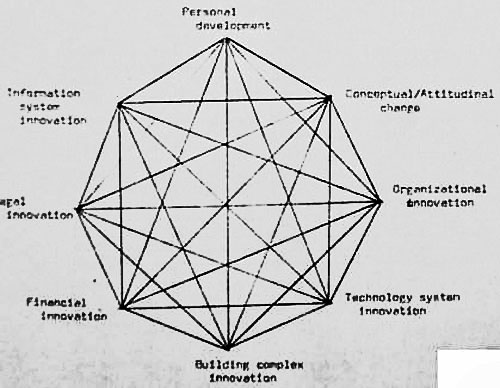 Relationship between themes of social transmutation conference