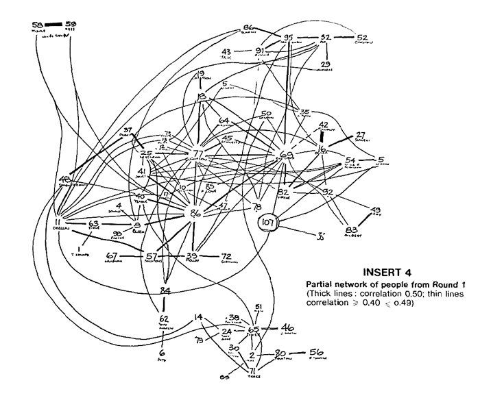 Metaconferencing: Partial network of people