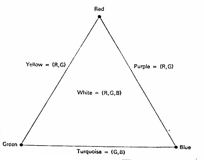 Comprehension colour triangle (Atkin)