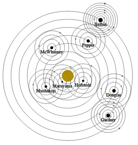 Solar Orbital Layout of Cultural Modalities