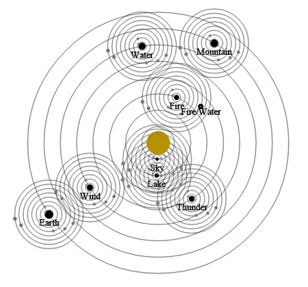 Solar Orbital Layout of Environmental Conditions (Ba Gua)