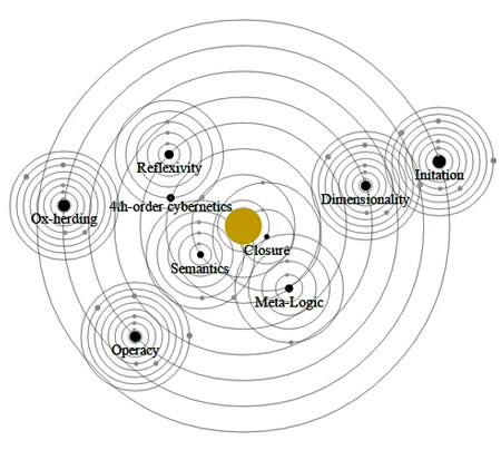 Solar Orbital Layout of Cognitive Modalities