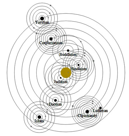 Solar Orbital Layout of 8 World Religions