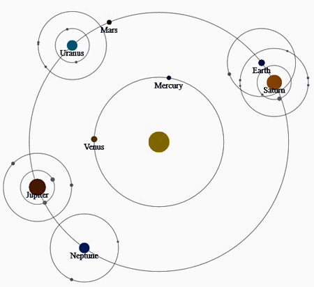 Orbital Layout display of solar system (atomic mode)