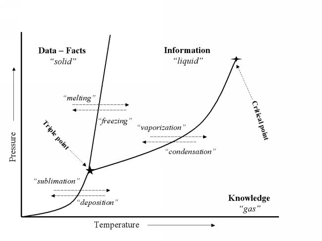Phase diagram: Data -- Information -- Knowledge