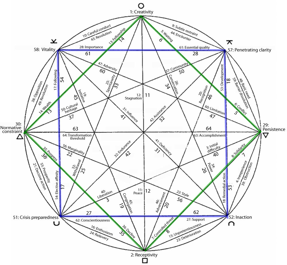 I Ching Relational map with hexagrams and Chinese ideograms