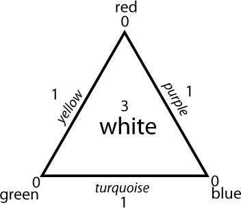 Comprehension triangle (Atkin)